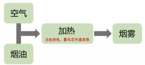 电子烟原理